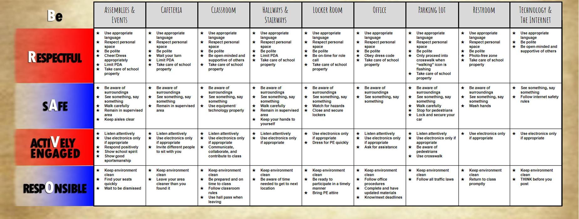 SGHS Behavioral Matrix