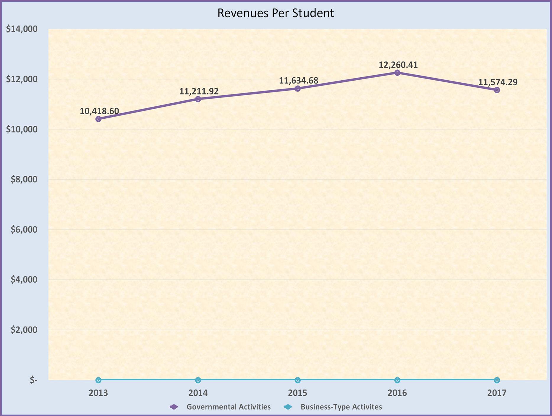 Revenues per student