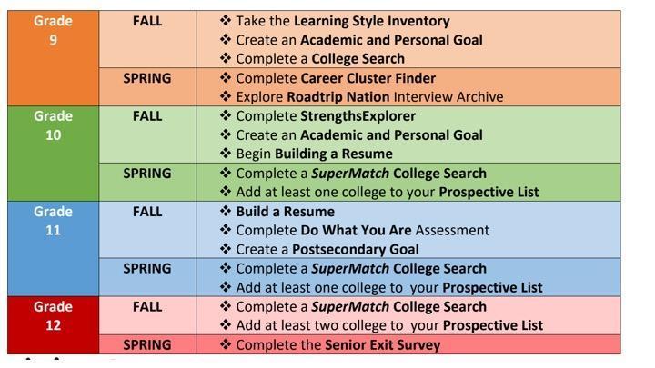 Naviance Task Chart