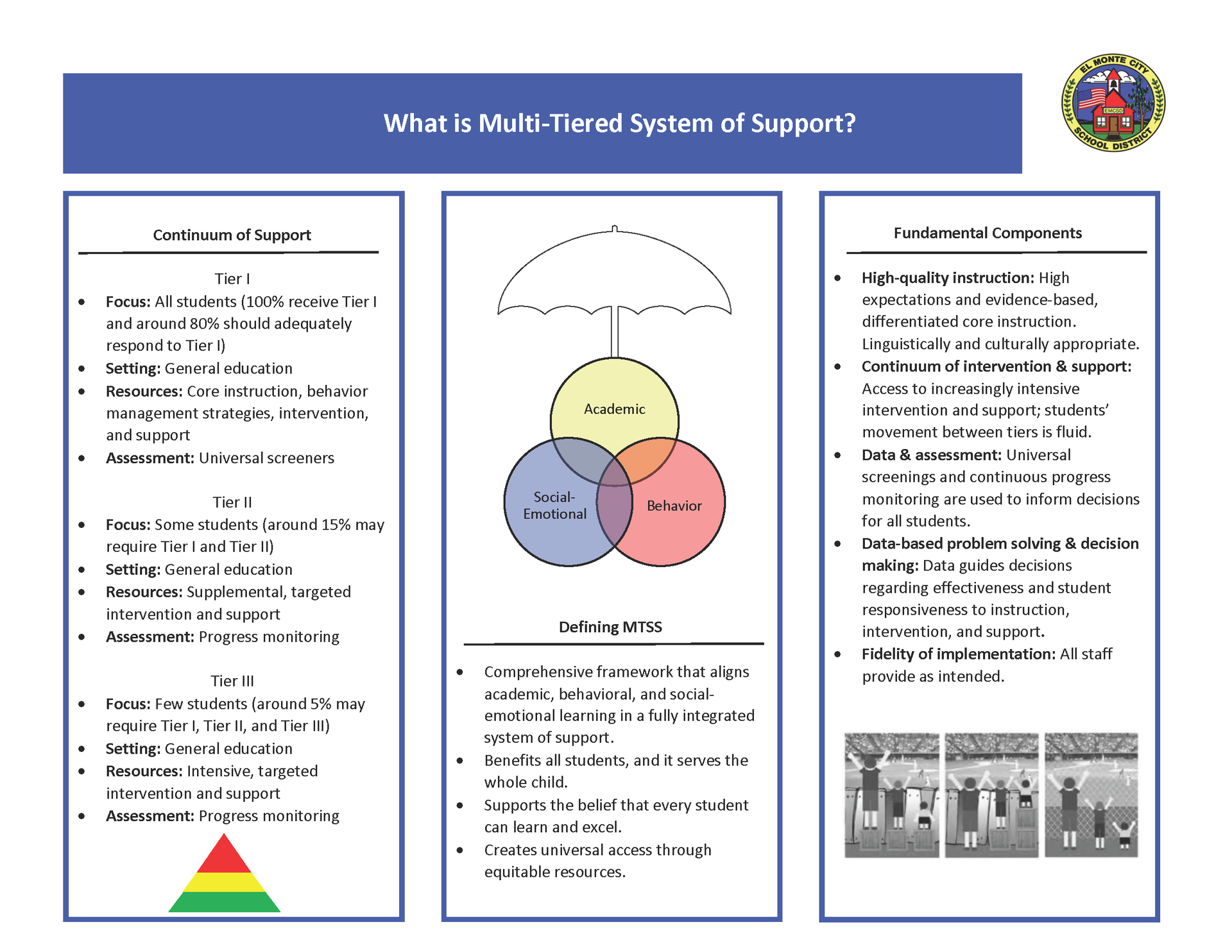 What is Multi-Tiered System of Support fact sheet. Image shows same info that is listed above.