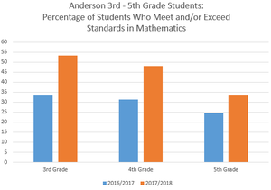 graph showing comparing math scores on CAASPP testing from 2016 and 2018