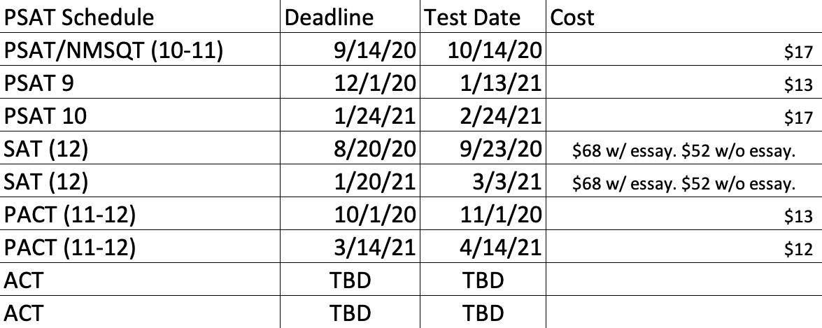 Test Dates