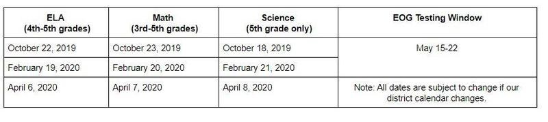 Potential testing dates