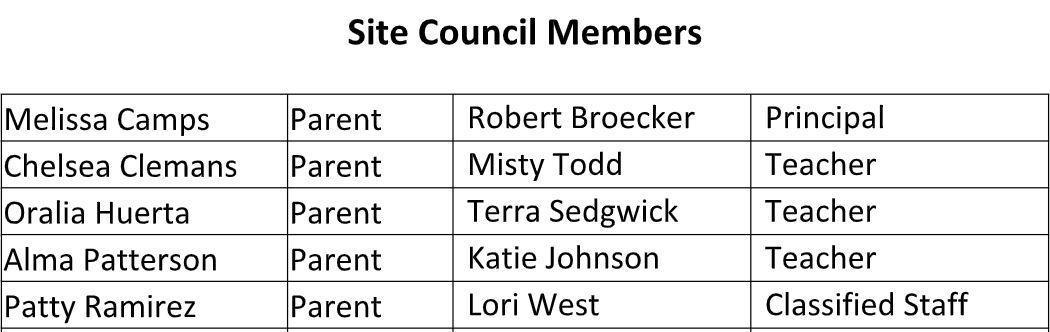 SSC Members