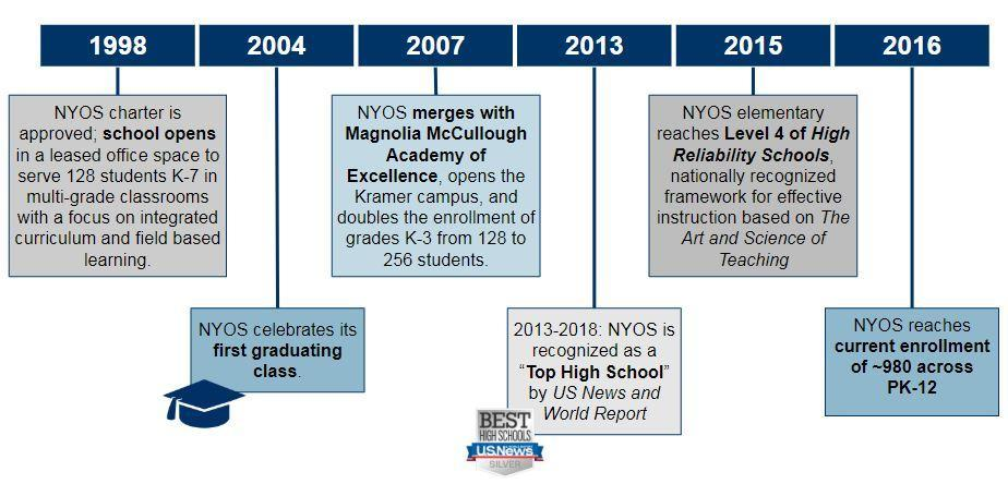 Timeline of NYOS