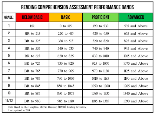 Lexile Level Chart