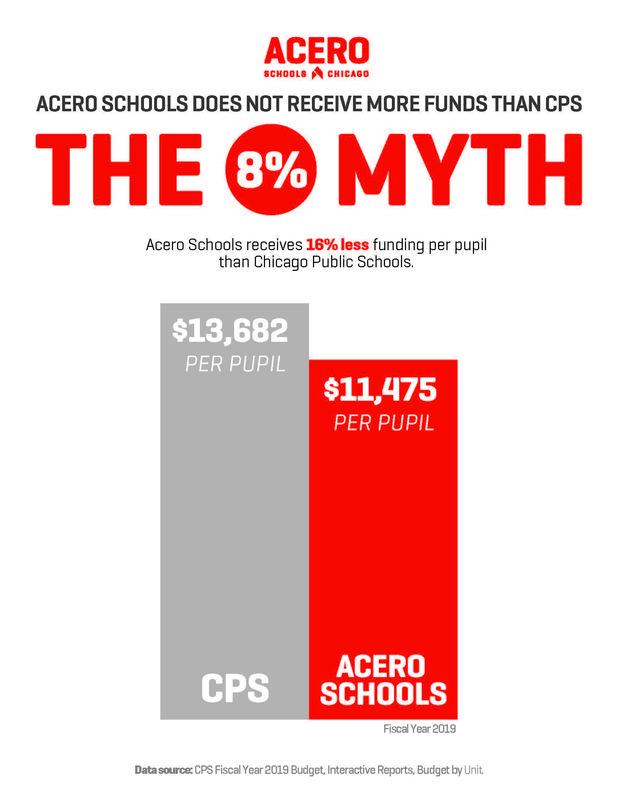 8% myth