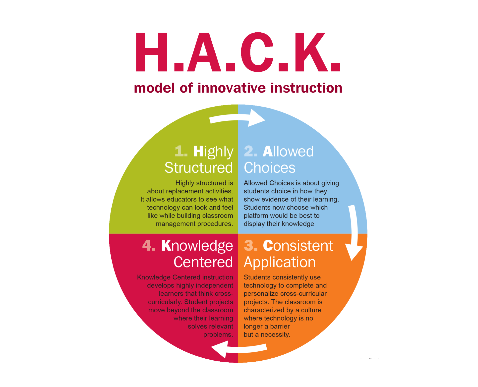 Graphic illustrating the HACK initiative.