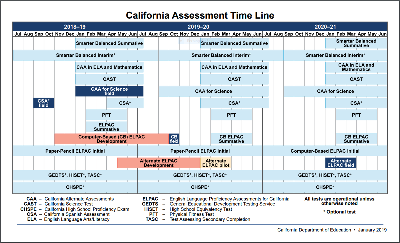 California Assessment Timeline