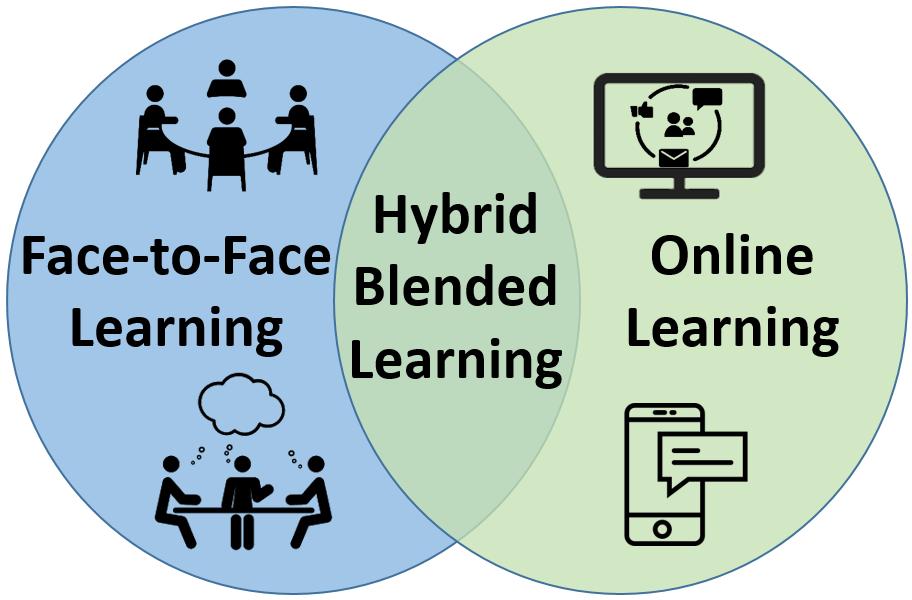Hybrid Learning Starts Oct. 7! Image