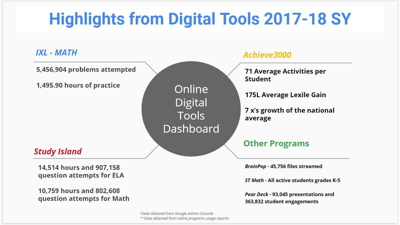 Highlights from digital tools usage for 17-18 school-year.