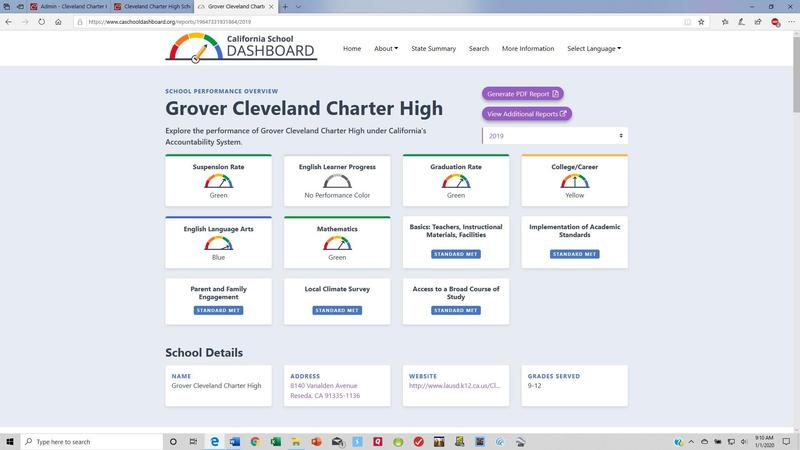 CLEVELAND SHOWS HUGE IMPROVEMENTS ON CA DASHBOARDS Featured Photo