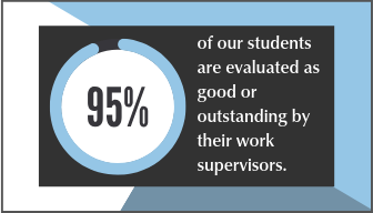 95% of students or evaluated at good or outstanding by their work supervisors