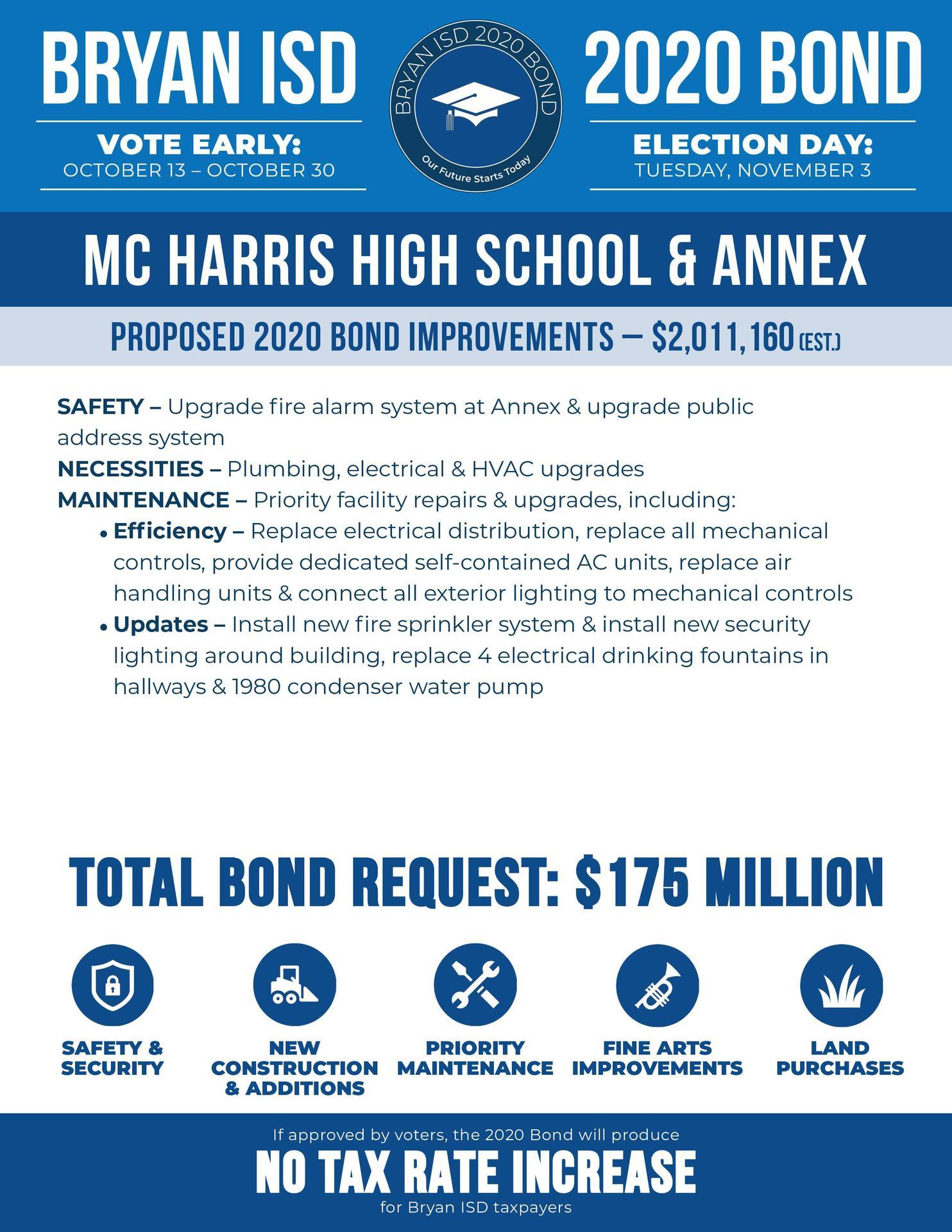 MC Harris Bond Information