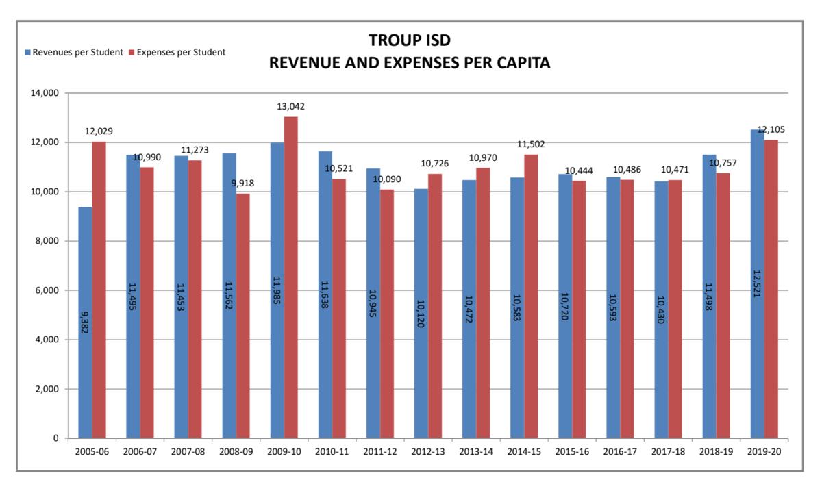 historical revenue chart