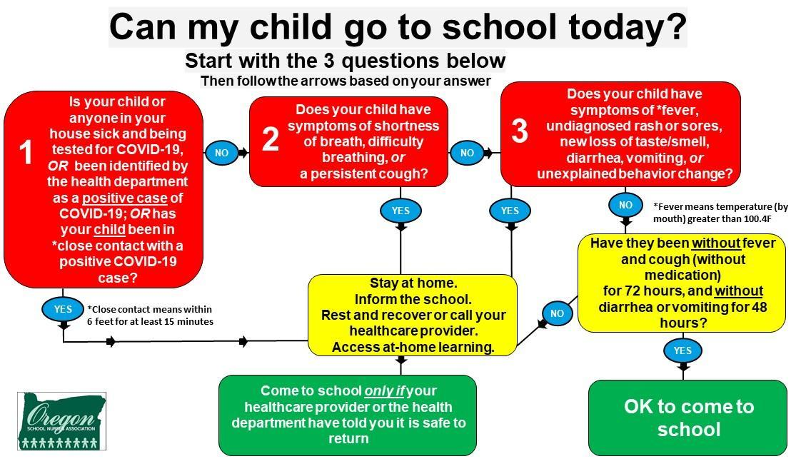 Algorithm Check for Can My Child Go to School Today