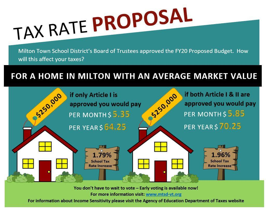 Tax Rate Proposal Postcard