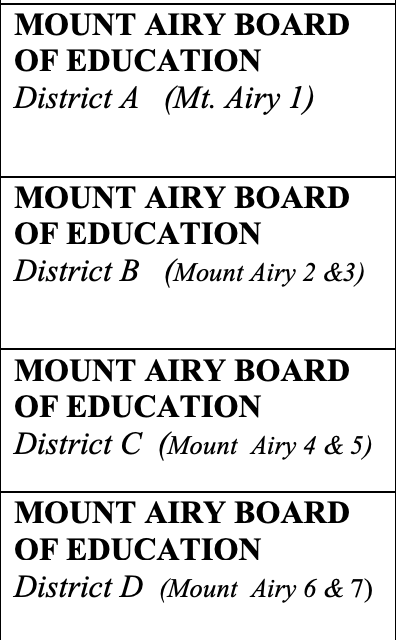 Districts for Board of Education