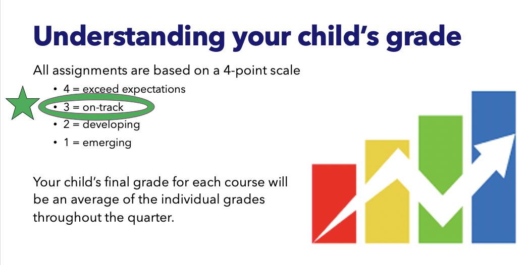 Understanding Grades