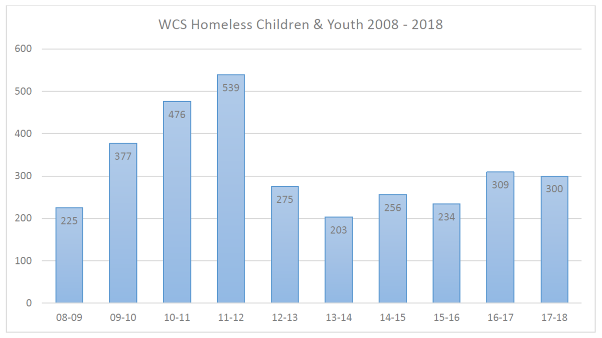Wilkes County Schools Homeless Data 2008-2018
