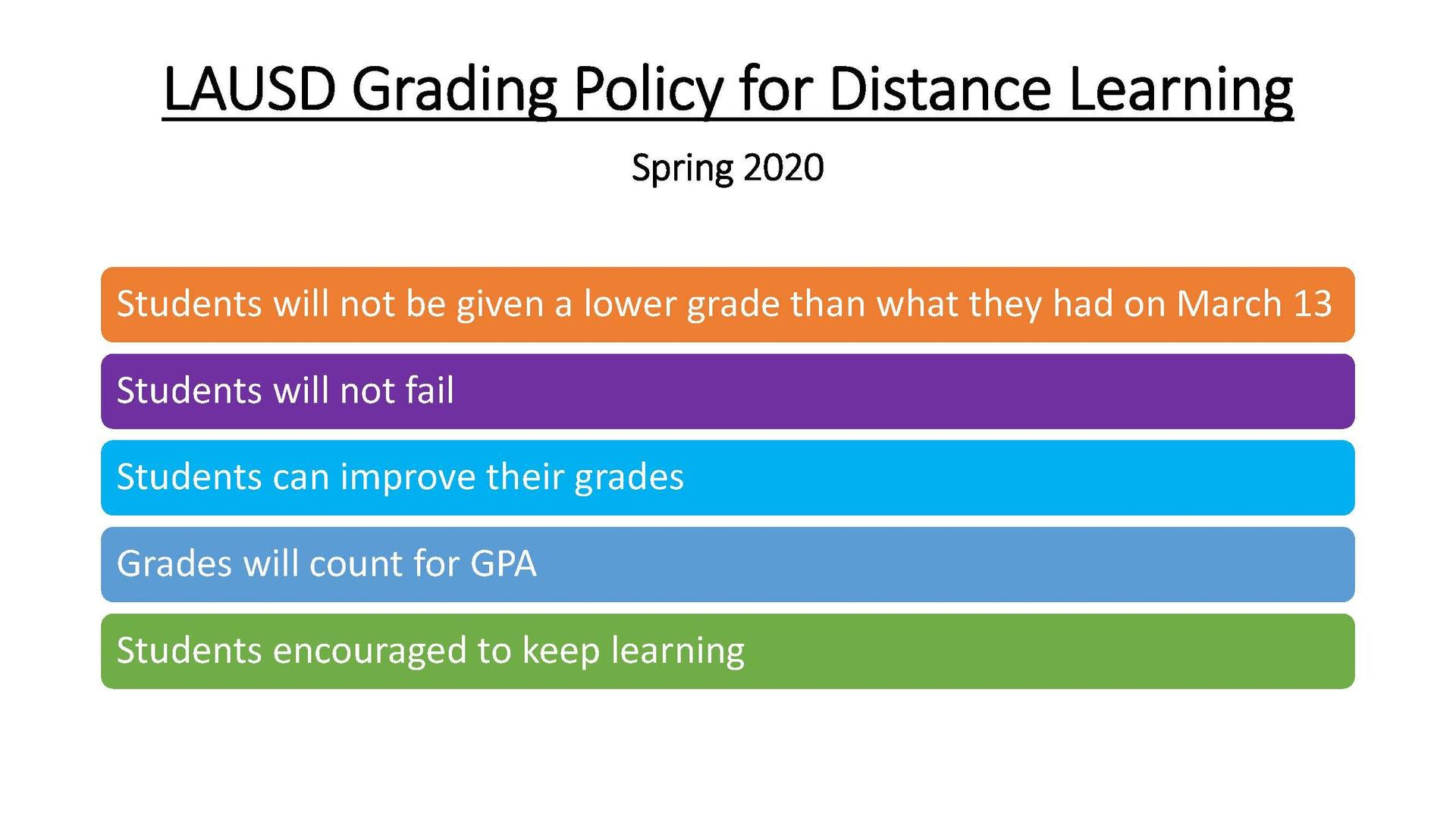 Distance Learning Grading Policy