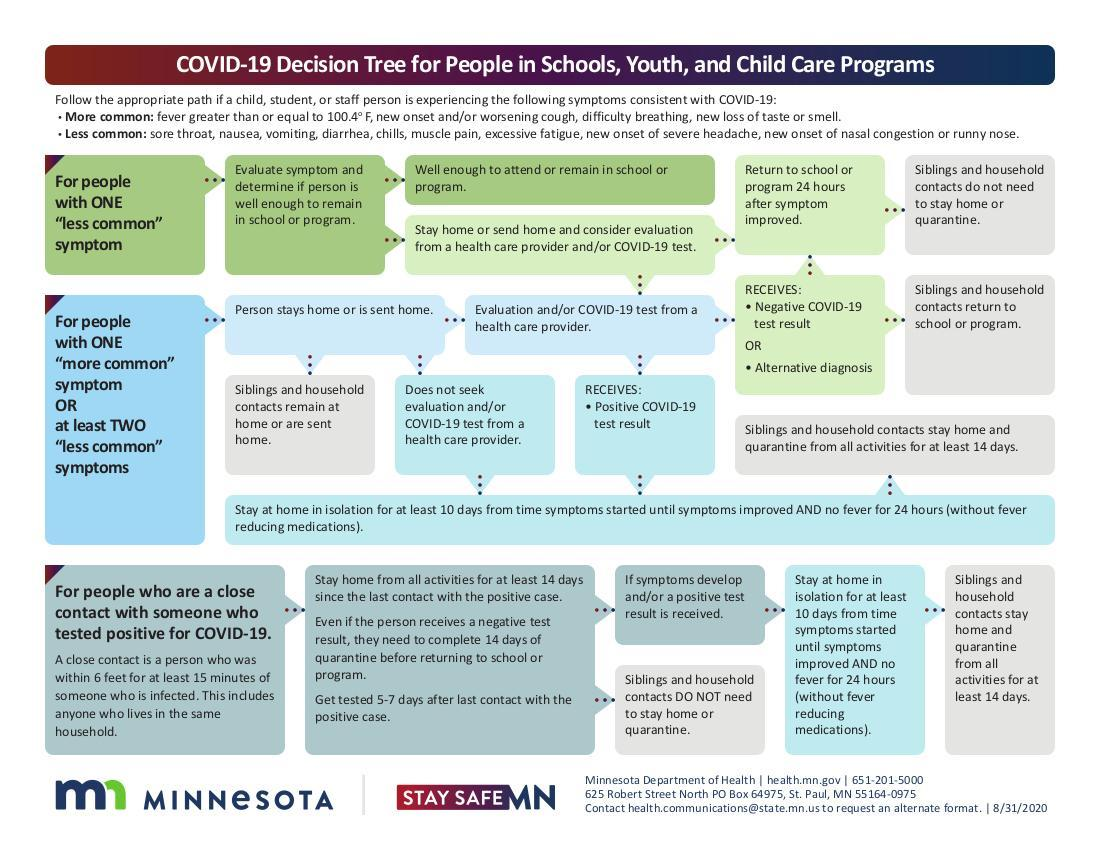 Minnesota Department of Health COVID-19 Decision Tree