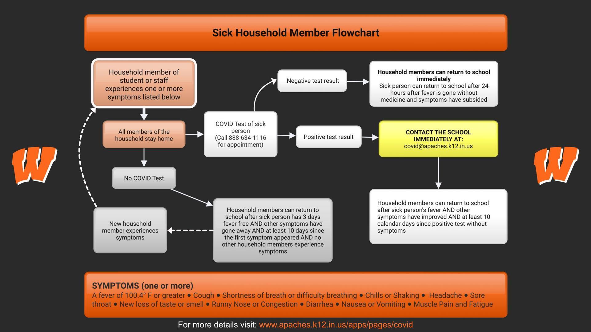 Household Member Flowchart