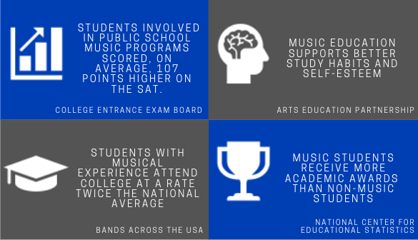 students involved in public school music programs scored, on average, 107 points higher on the SAT // music education supports better study habits and self-esteem // students with musical experience attend college at a rate twice the national average // music students receive more academic awards  than non-music students