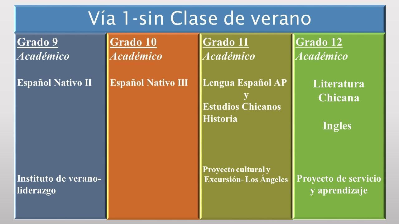 Grade Level Classes in Spanish