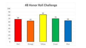 Challenge # 8 Honor Roll 10-25-19.JPG