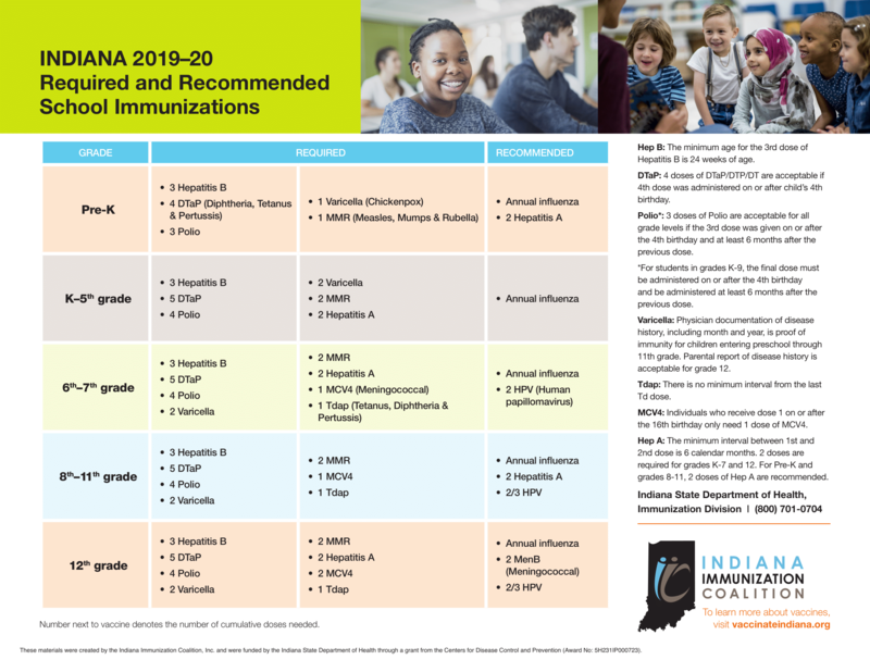 Immunization Schedule for 2019-2020 School Year Thumbnail Image