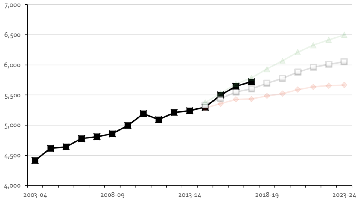 actual vs projected growth