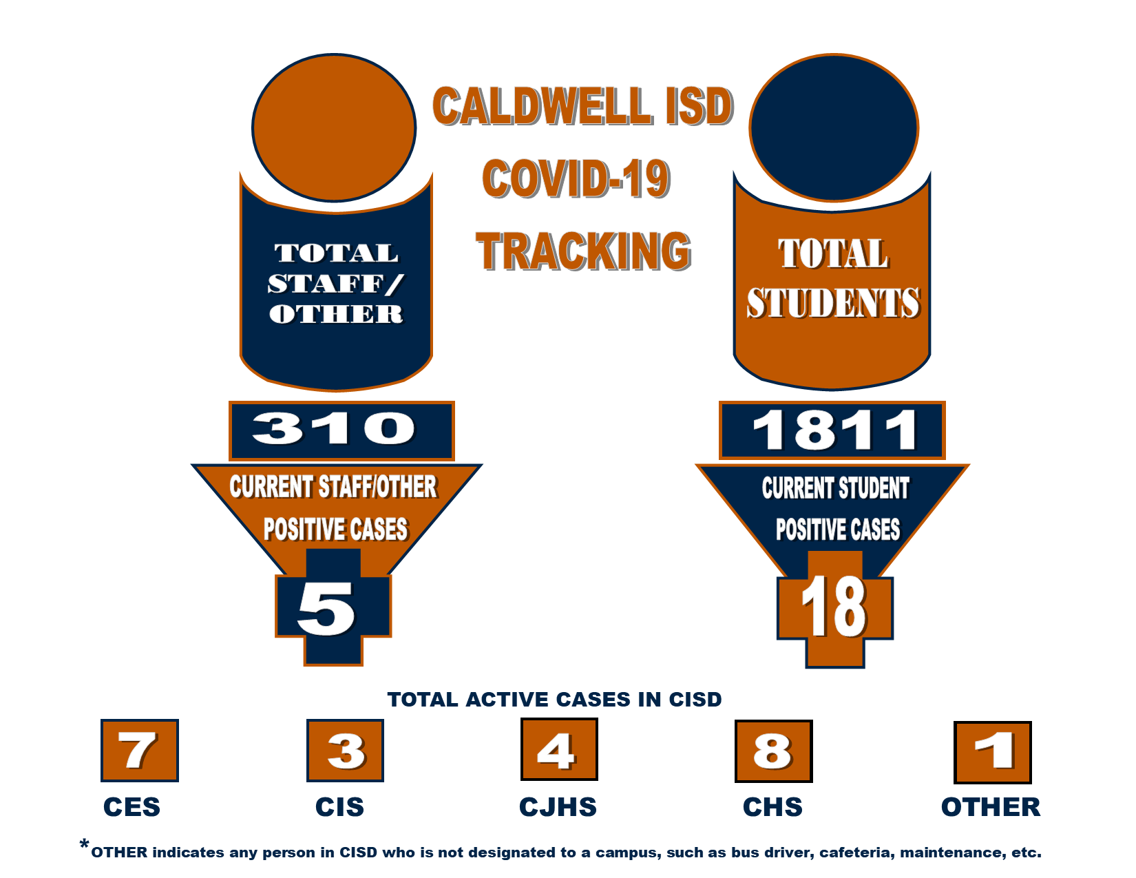 As of September 24, 2021 there are a total of 23active cases of COVID-19. Out of 310 employees, there are 5 active cases, and out of 1811 students, there are 18 actives cases. There are 7 at CES, 3 at CIS, 4 at CJHS, 8 at CHS, and 1 who not designated to a campus.