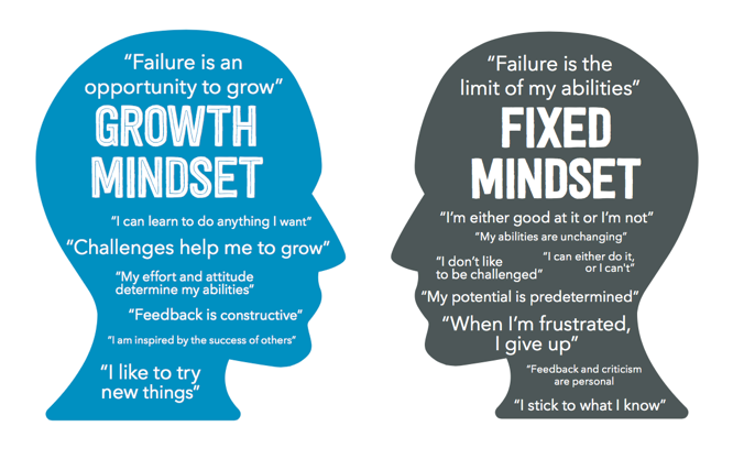 Mindset image comparing fixed and growth mindsets