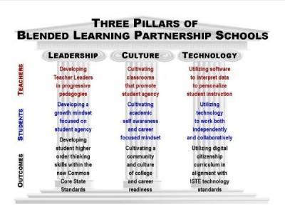Learning Pillars
