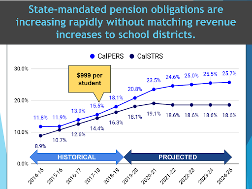graph showing the increase in District retirement contributions