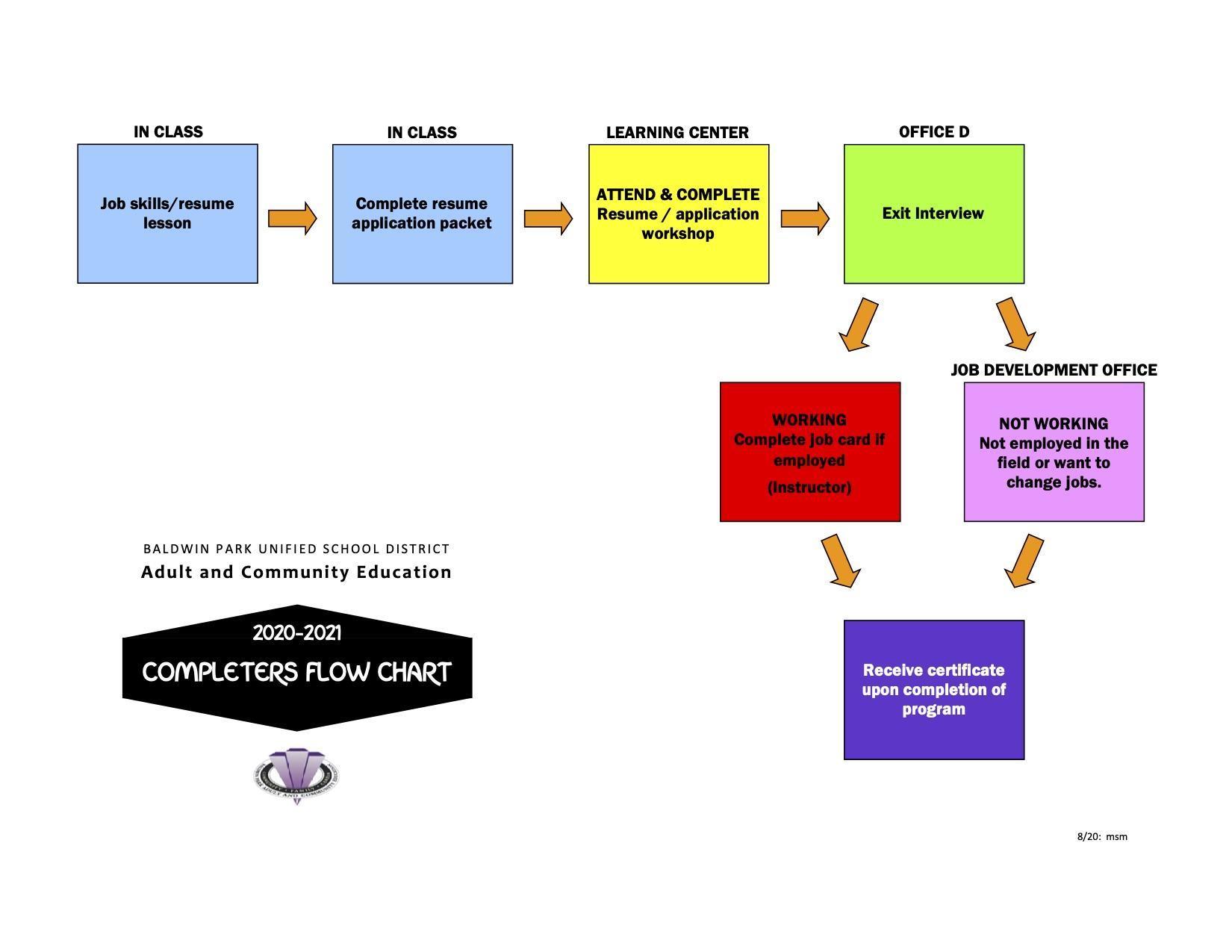 Completor's Flow Chart