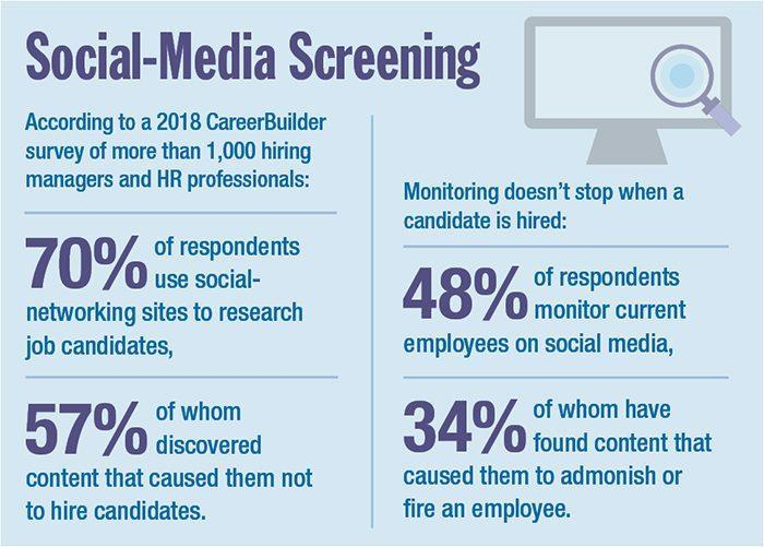 Employers and Social Media