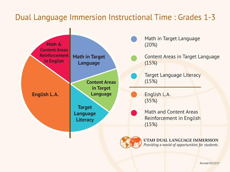 DLI Instructional Model Grades 1-3
