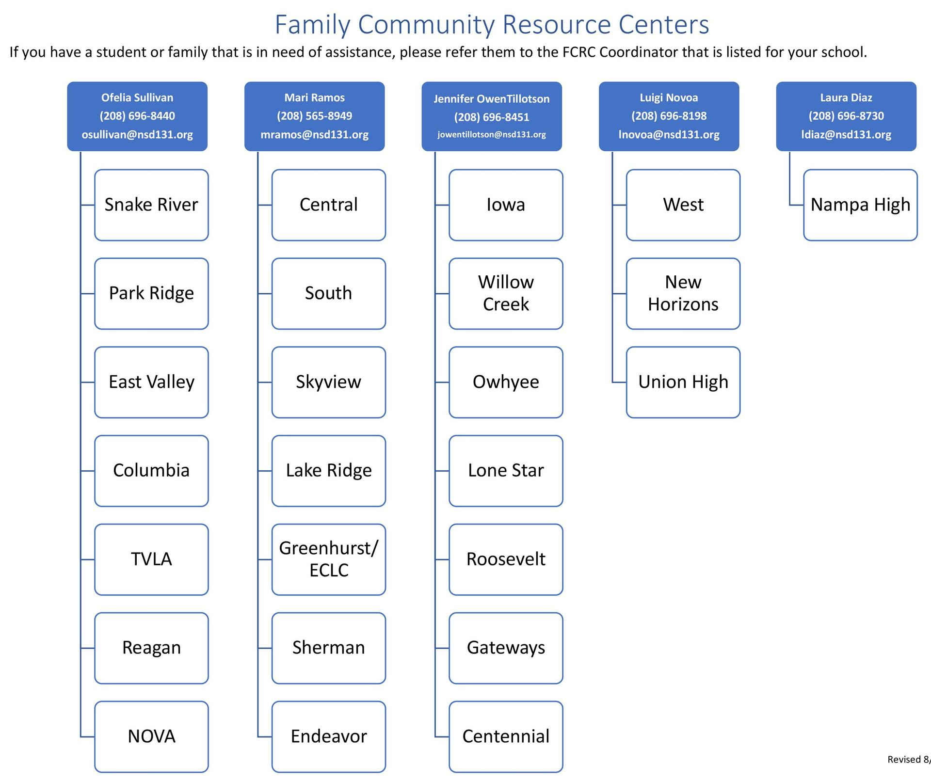 Org chart showing who is at which FCRC