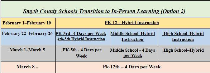 Chart for dates students will return for in person learning