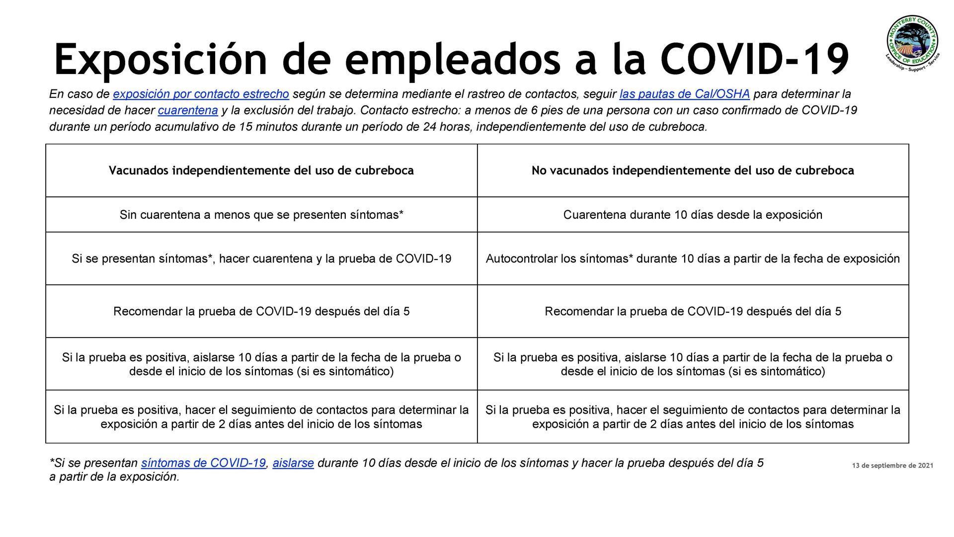Coivd Protocols