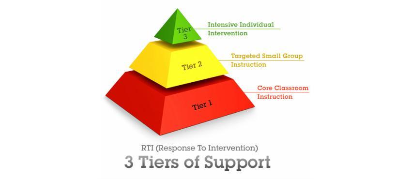 3 Tiered Systems of Support: RTI Model (Response To Intervention