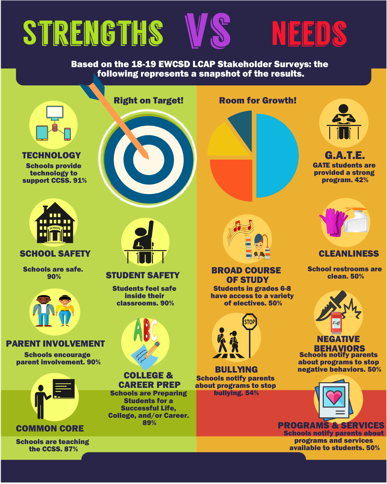 LCAP STRENGTHS AND NEEDS