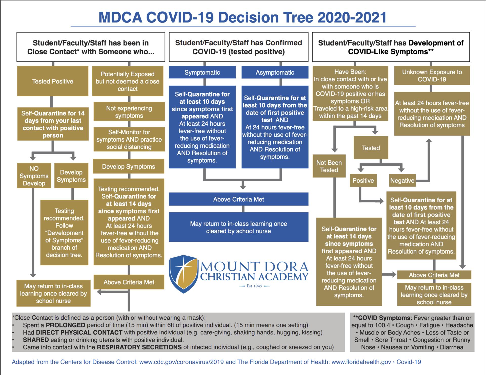 COVID-19 Decision Tree