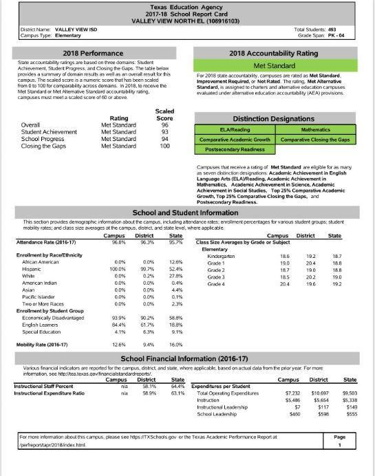 Texas Education Agency School Report Card Thumbnail Image