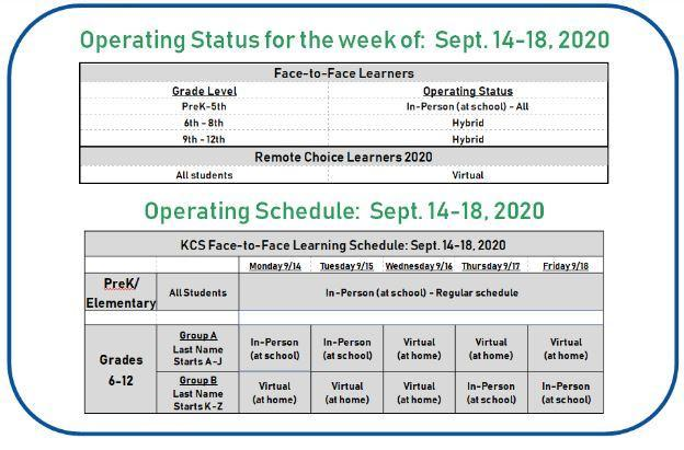 operating status