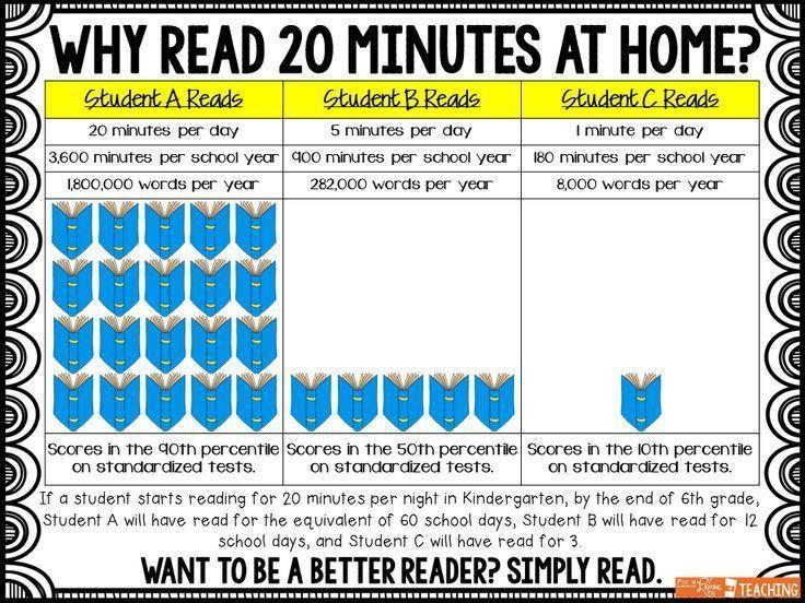 Why read 20 minutes per day