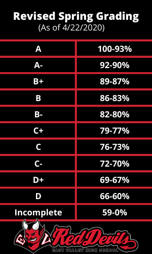 Revised high school grading scale