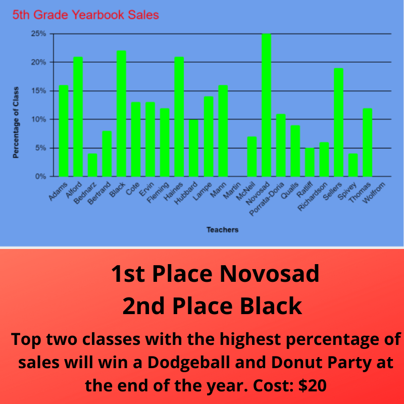 5th Grade Sales Update